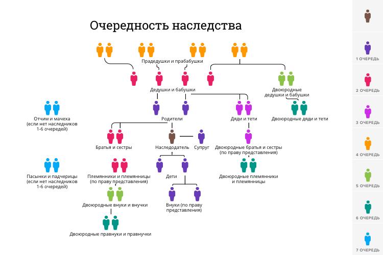 Таблица очереди наследования по закону